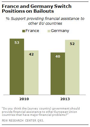 Pew-Studie-Bailouts
