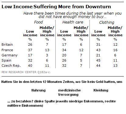 Pew-Studie-Einkommenssituation