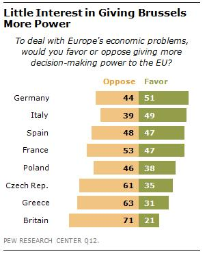 Pew-Studie-EU-Power