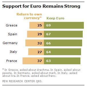 Pew-Studie-Euro