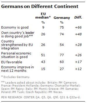 Pew-Studie-Germany