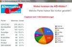 Umfrage-Waehlerherkunft