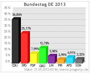 Wahlprognose-2013-05-31