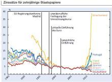 Zinsen Staatsanleihen