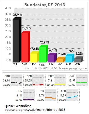 AfD-ueber-5-Prozent
