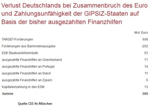 ifo-Zusammenbruch-Euro
