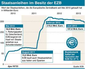 Staatsanleihen-Käufe