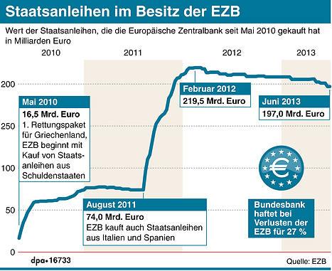 Staatsanleihen-im-Besitz-der-EZB