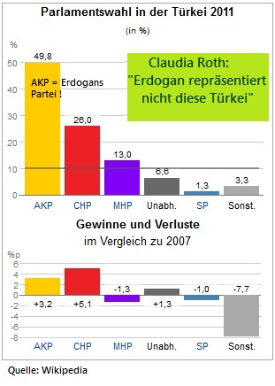 Tuerkei-Wahlergebnis-2011