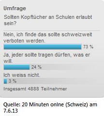 Umfrage-Kopftuch-Schweiz