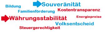Wahlthemen der AfD