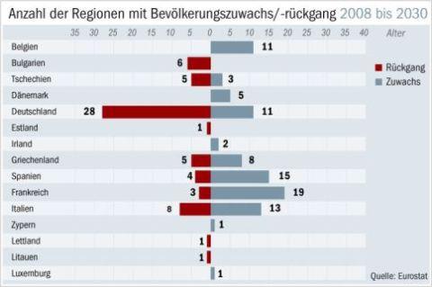 Bevolkerungsprognose-EU