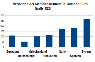 Nettovermoegen-Eurozone