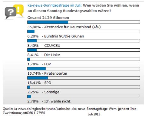 Umfrage-KA-News-Juli-2013