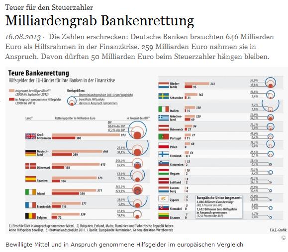 Milliardengrab-Bankenrettung