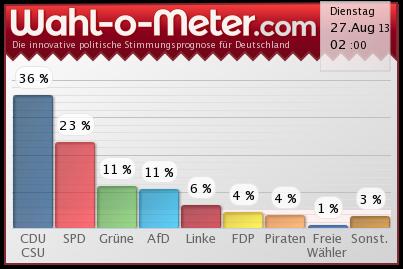 Wahlmeter-27-08-2013