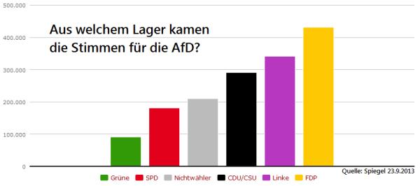 AfD-Wahler-2013