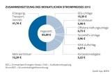 Strompreis 2013