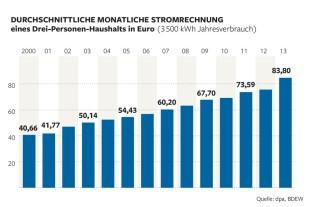 Durchschnittliche Stromrechnung in Deutschland