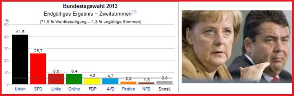 Wahlergebnis-2013